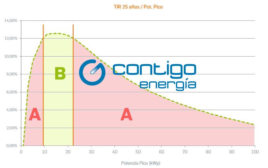 Datos de Contigo Energía Elaboración Propia