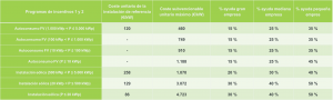 Subvenciones autoconsumo programa 1 y 2